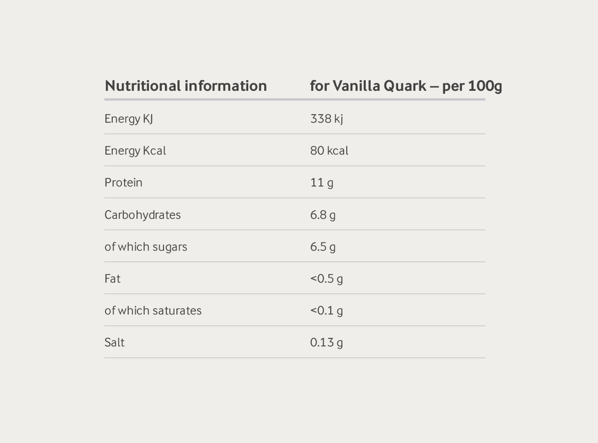 Nutritional Information for Vanilla Quark - per 100g: Energy 338 kj, Energy 80kcal, Protein 11g, Carbohydrates 6.8g, of which sugars 6.5g, Fat <0.5g, of which saturates <0.1g, Salt 0.13g