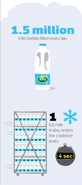 Arla Aylesbury dairy facts